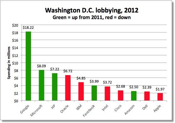 Google's lobbying costs