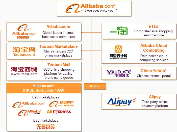 Alibaba group structure
