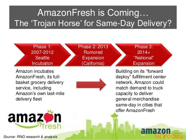 Amazon Fresh progression