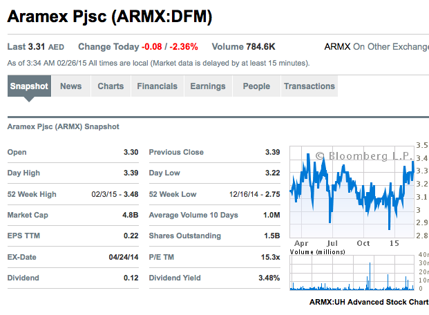 ARMX market info