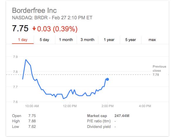 borderfree_market_cap